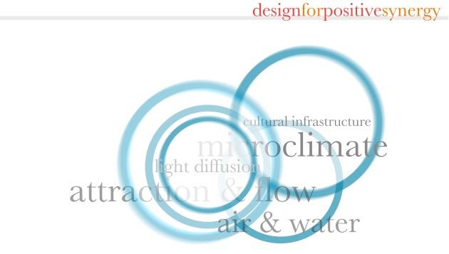 simultopia model diagram. J Clarke.