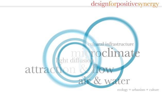 simultopia model diagram - J Clarke